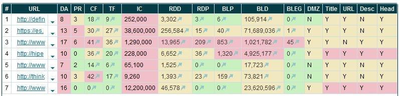 Resultado de análisis de SEO Competition en Market Samurai