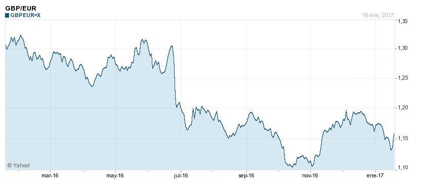 Caída de la libra por el Bréxit