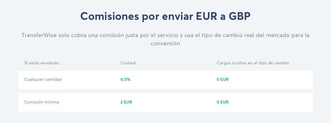 Ejemplo de comisiones por enviar EUR a GBP en TransferWise