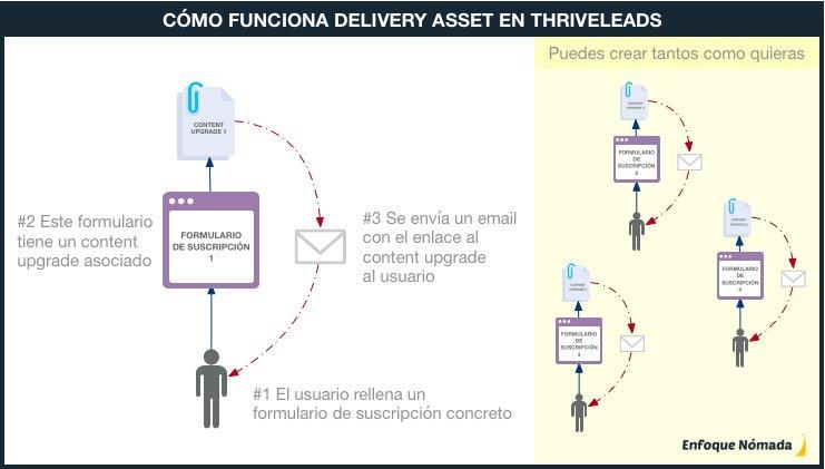 Cómo funciona Delivery Asset en Thrive Leads