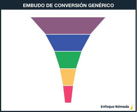 Embudo de conversión genérico