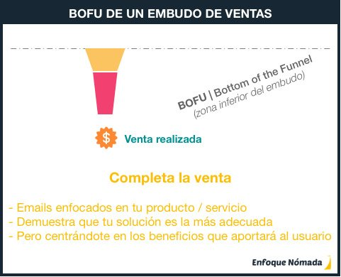 Fase BOFU de un embudo de ventas