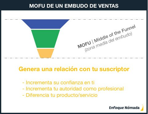 Fase MOFU del embudo de ventas