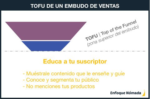 Fase TOFU de un embudo de ventas