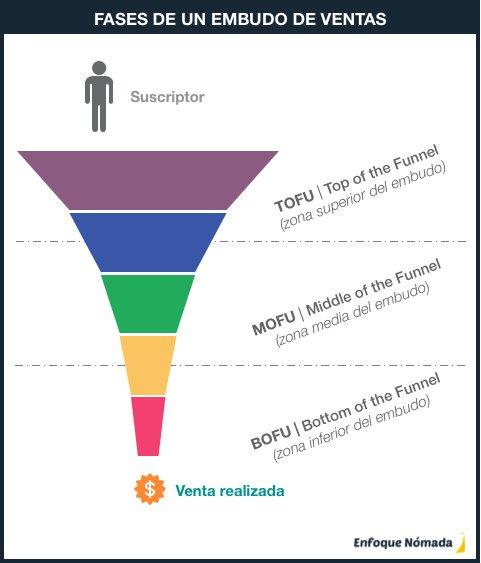 Fases de un embudo de ventas: TOFU, MOFU y BOFU