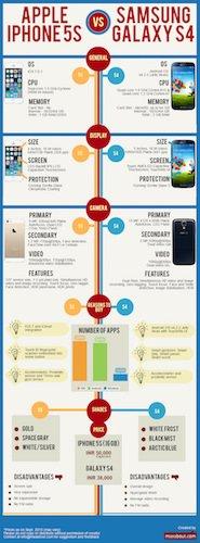 Infografía de tipo comparativa entre dos móviles
