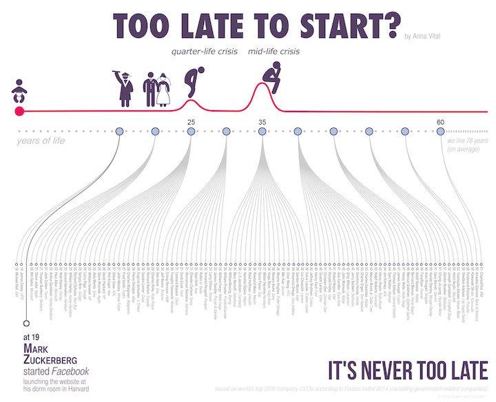 Infografía tipo timeline. Creación de empresas de personajes famosos
