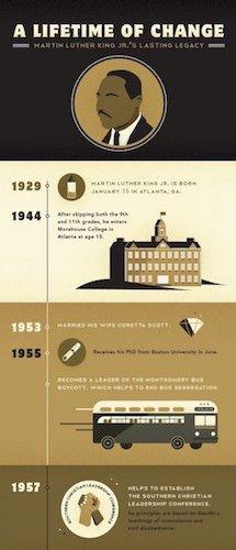 Infografía tipo timeline de Martin Luther King
