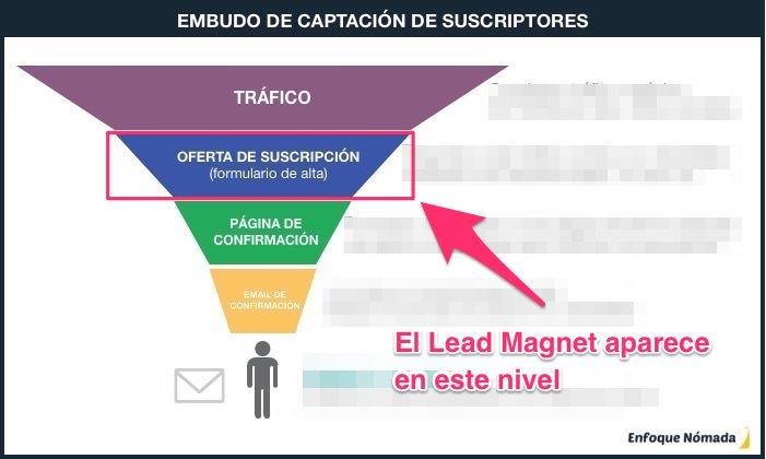 Lead Magnet en un embudo de captación de suscriptores