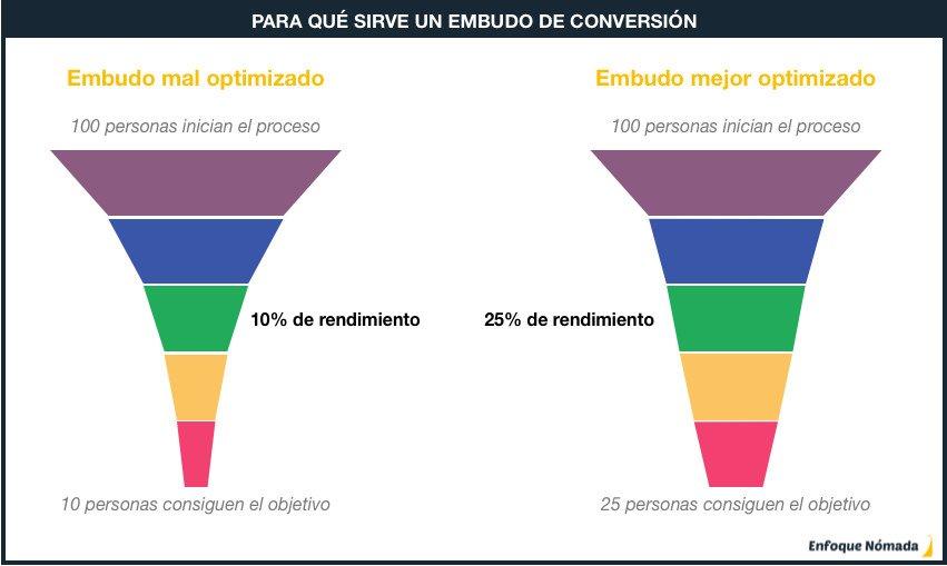 Imagen que demuestra como un embudo de conversión puede ayudarte a mejorar el rendimiento de tu trabajo