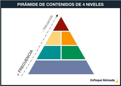 Pirámide de contenidos de 4 niveles