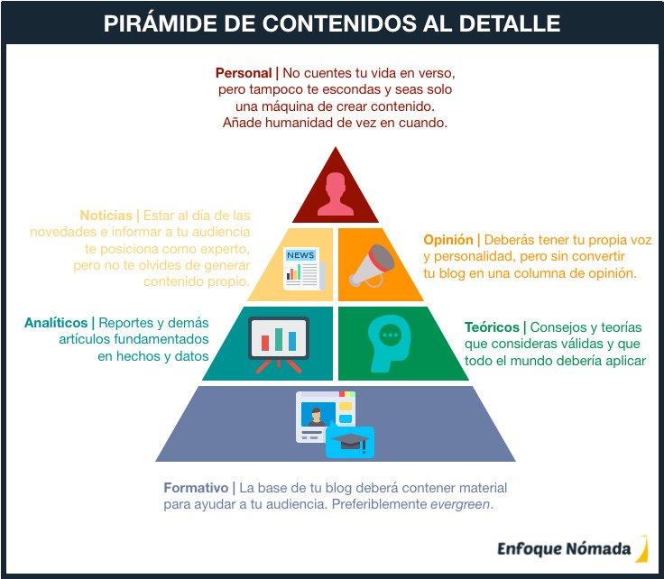 Tipos de contenido de un blog explicados en forma de pirámide