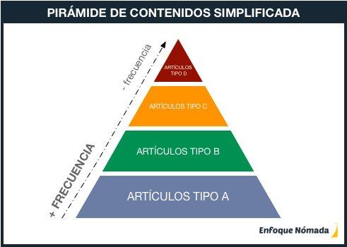 Pirámide de contenidos simplificada
