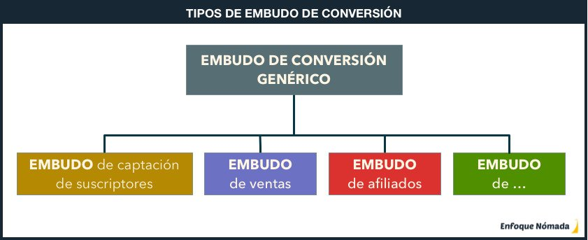 Tipos de embudo de conversión