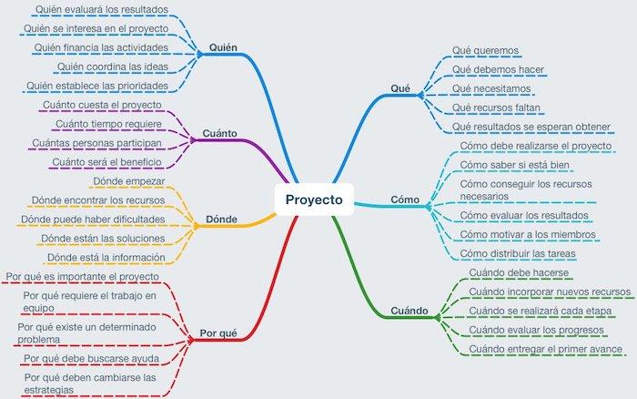 Ejemplo de un mapa mental para trabajar en equipo