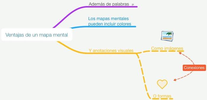 Ventajas de los mapas mentales