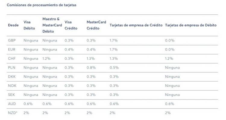 Comisiones por procesamiento de tarjeta en TransferWise