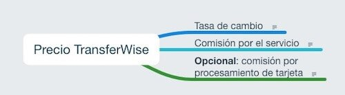 Precio de Transfer Wise