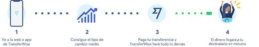 Como funciona TransferWise tutorial espanol 4 pasos
