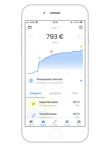Analisis de Gasto y presupuestos Revolut App